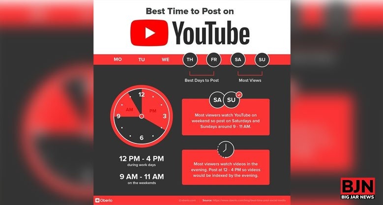 The Best Time To Post On YouTube?