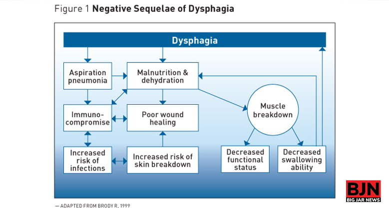 the Life of a Dysphagia Patient Easier