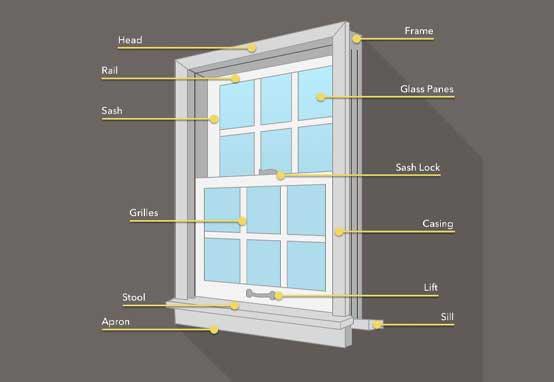 Frame a Window